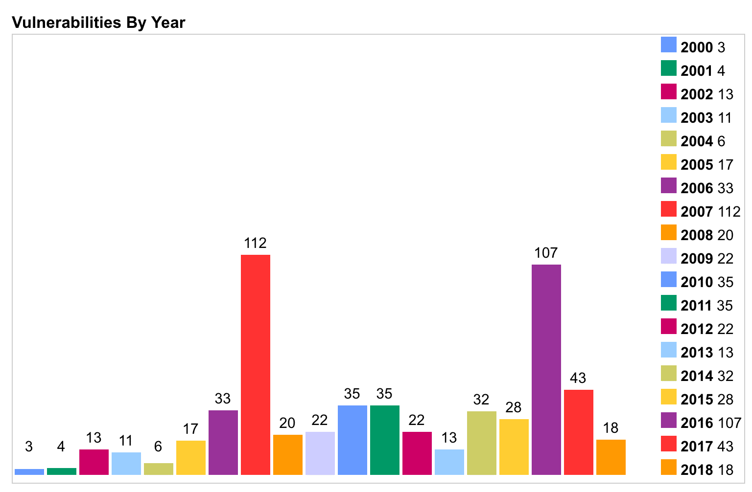 Vulnerabilità sicurezza PHP per anno