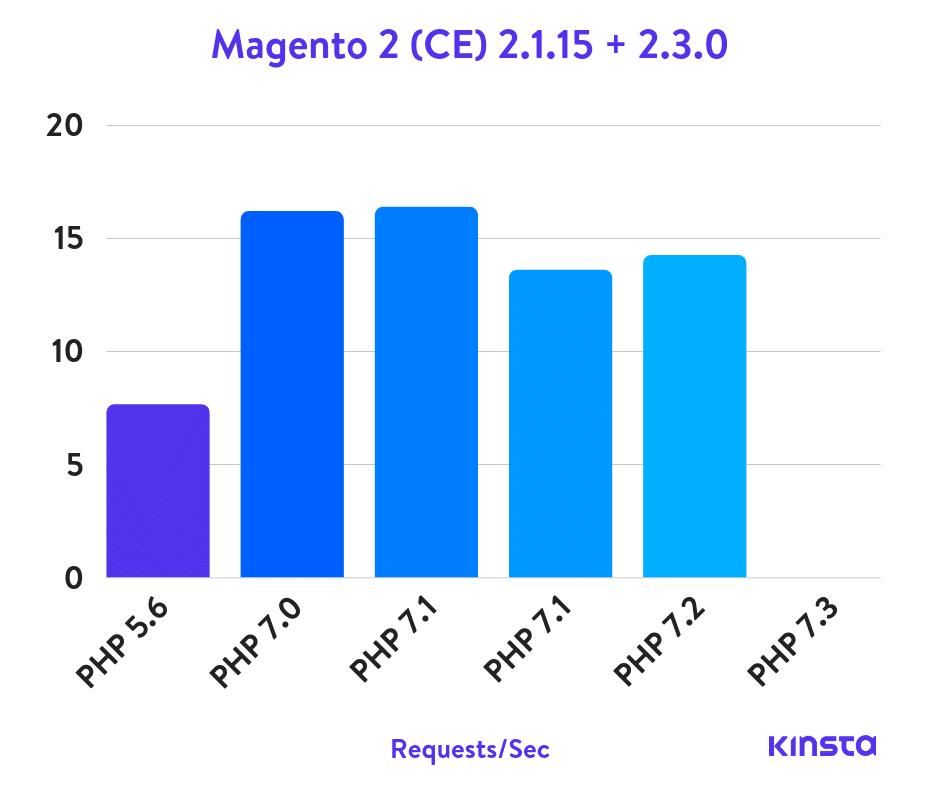 Benchmark PHP Magento 2