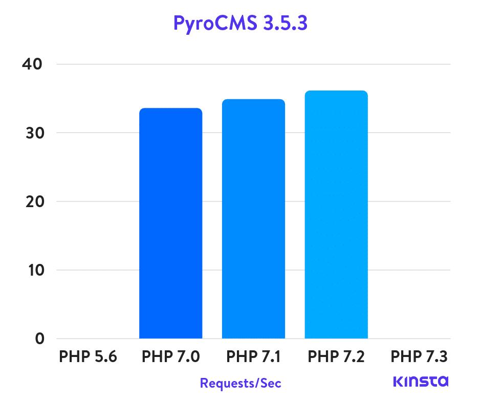 Benchmark PHP PyroCMS