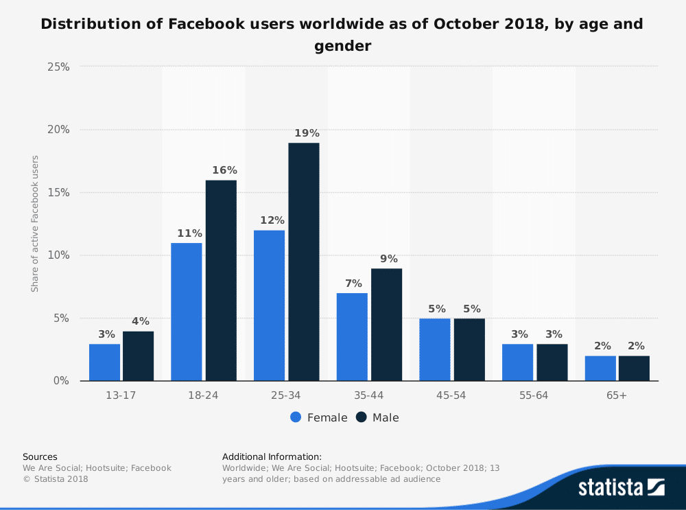 Utenti di Facebook per età e sesso