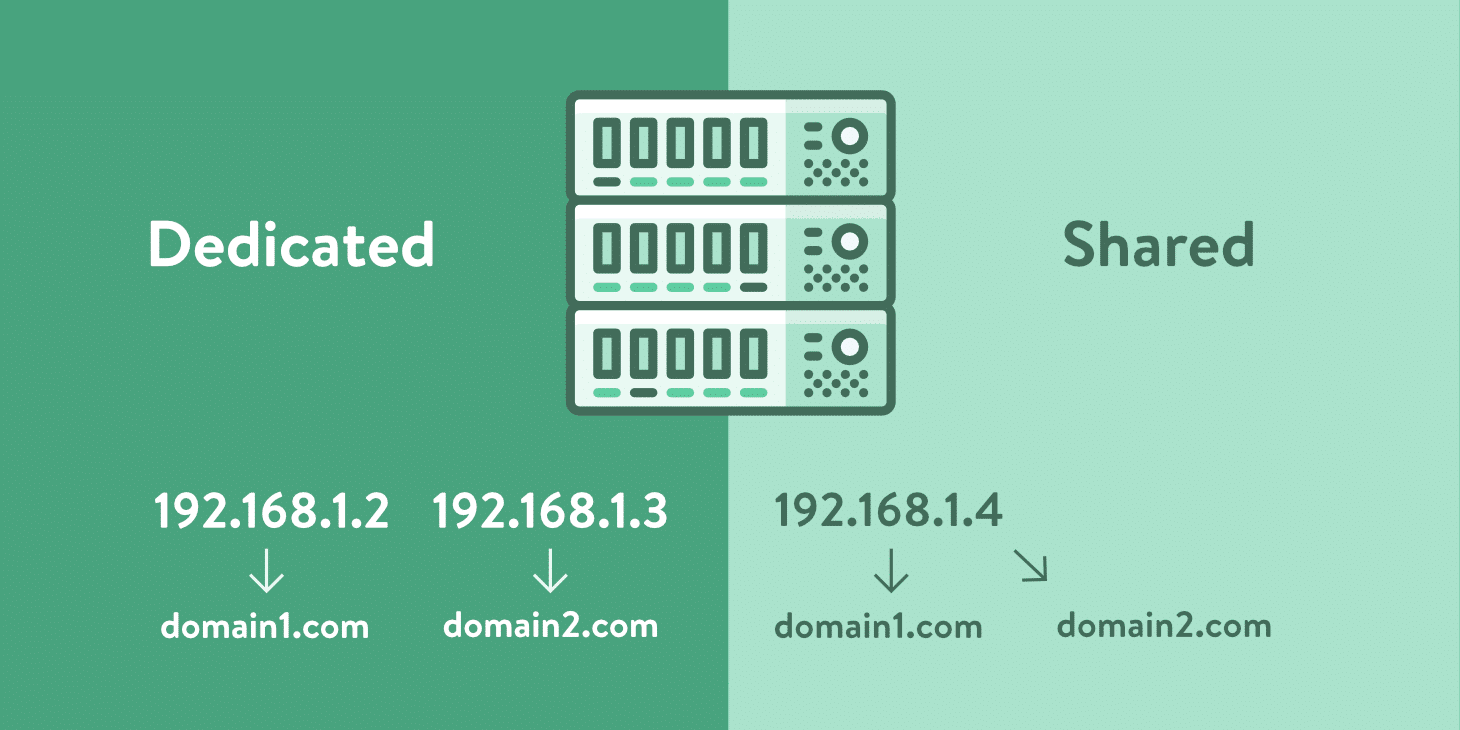 Indirizzo IP Dedicato vs Indirizzo IP Condiviso