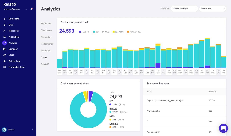 Statistiche di cache in MyKinsta.