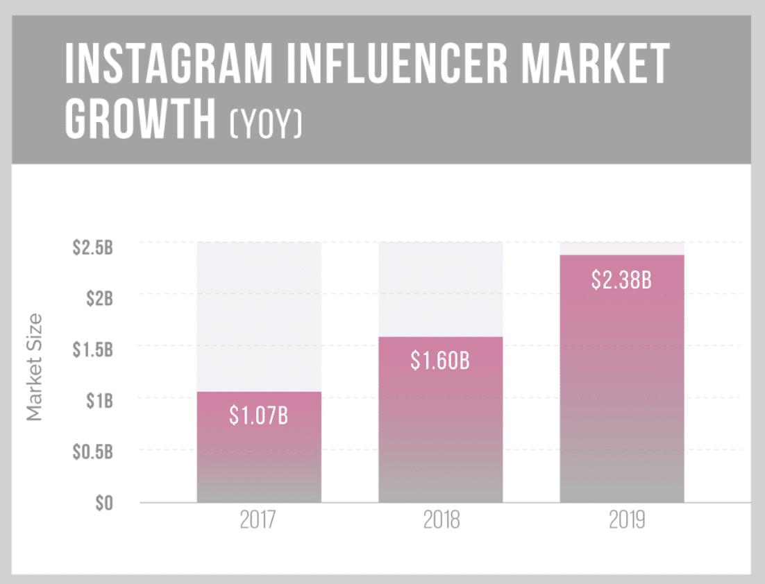 Croissance de l'influenceur d'Instagram (Source de l'image : Mediakix)