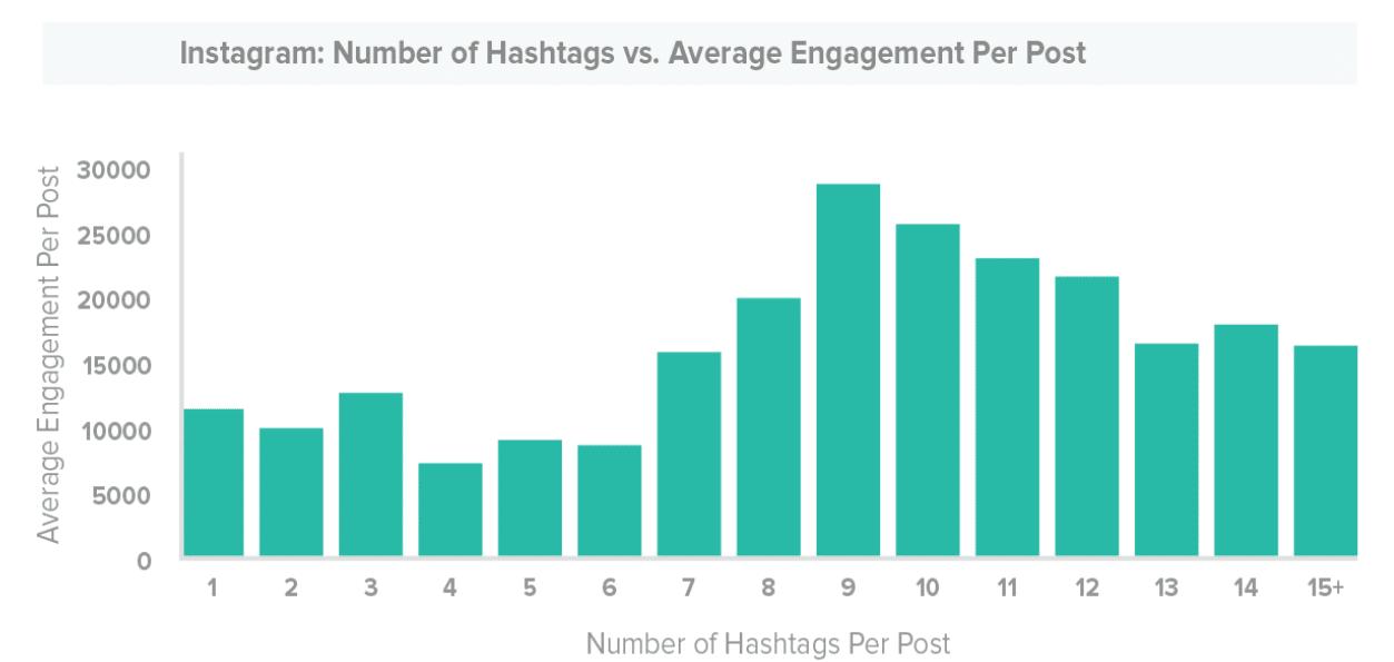 Hashtags par publication sur Instagram