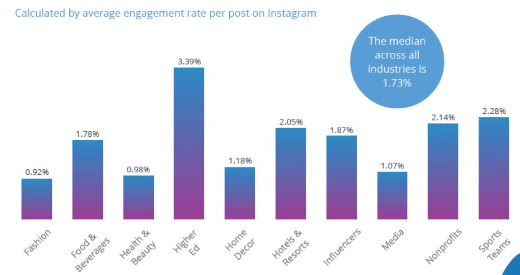 Engagement rate medio su Instagram