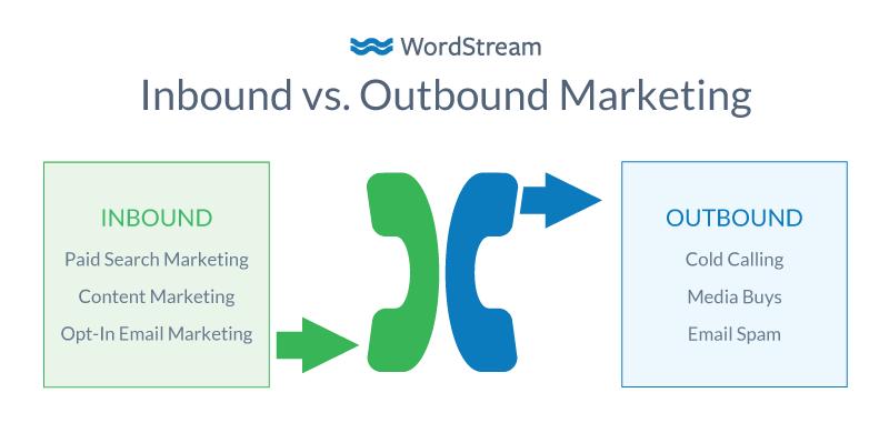 Inbound marketing contro Outbound marketing