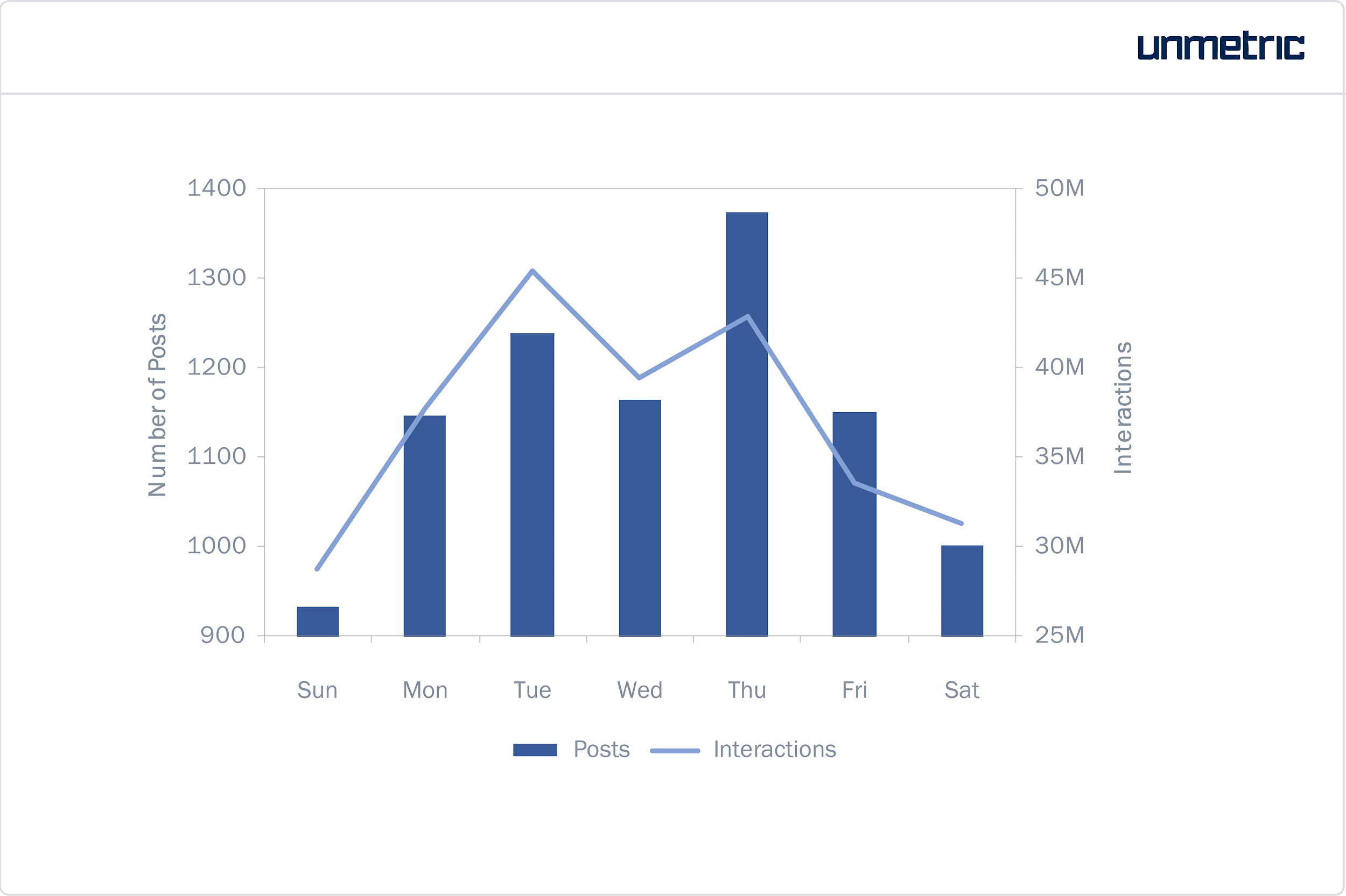 Interactions moyennes par publication sur Instagram
