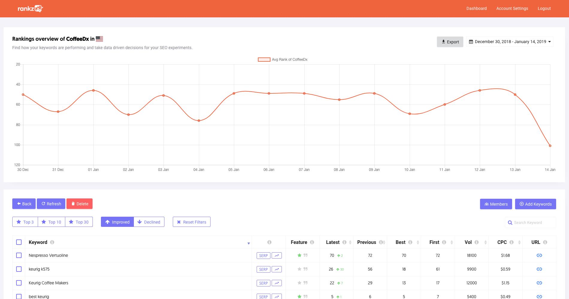 Rankz strumento di monitoraggio del rank delle parole chiave