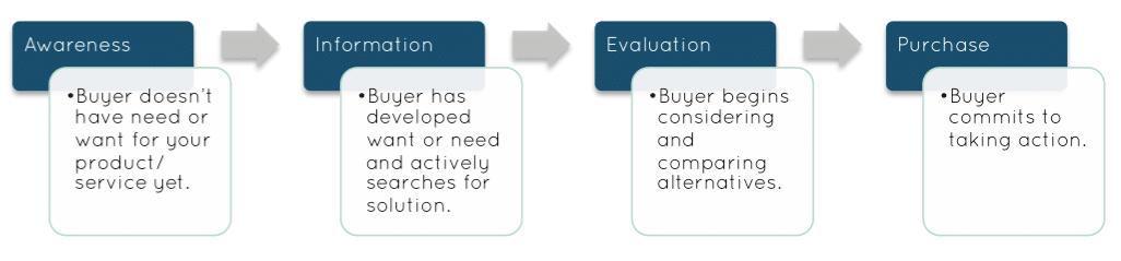 Il percorso d'acquisto