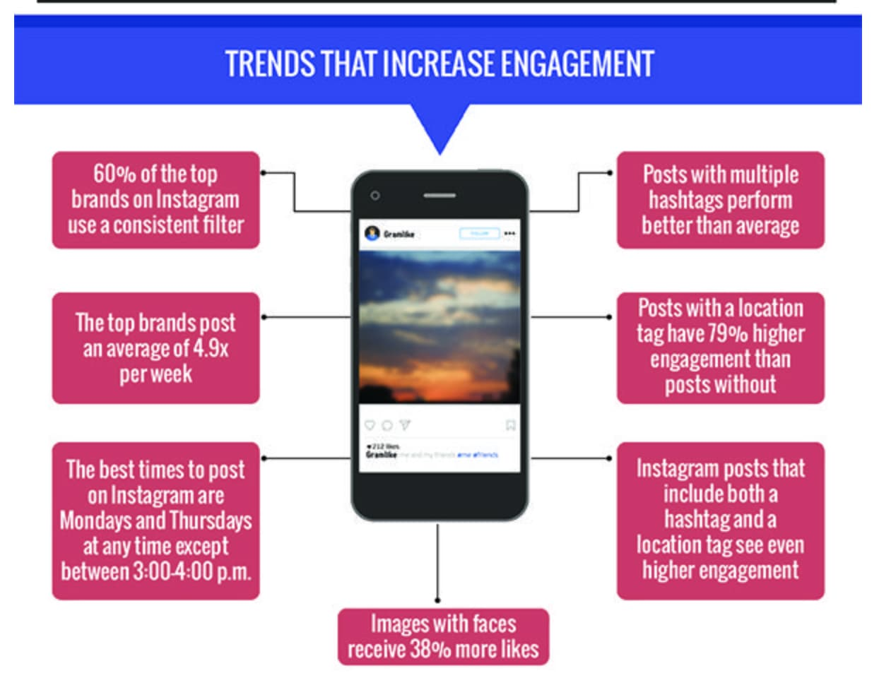 Tendenze che aumentano l'engagement su Instagram