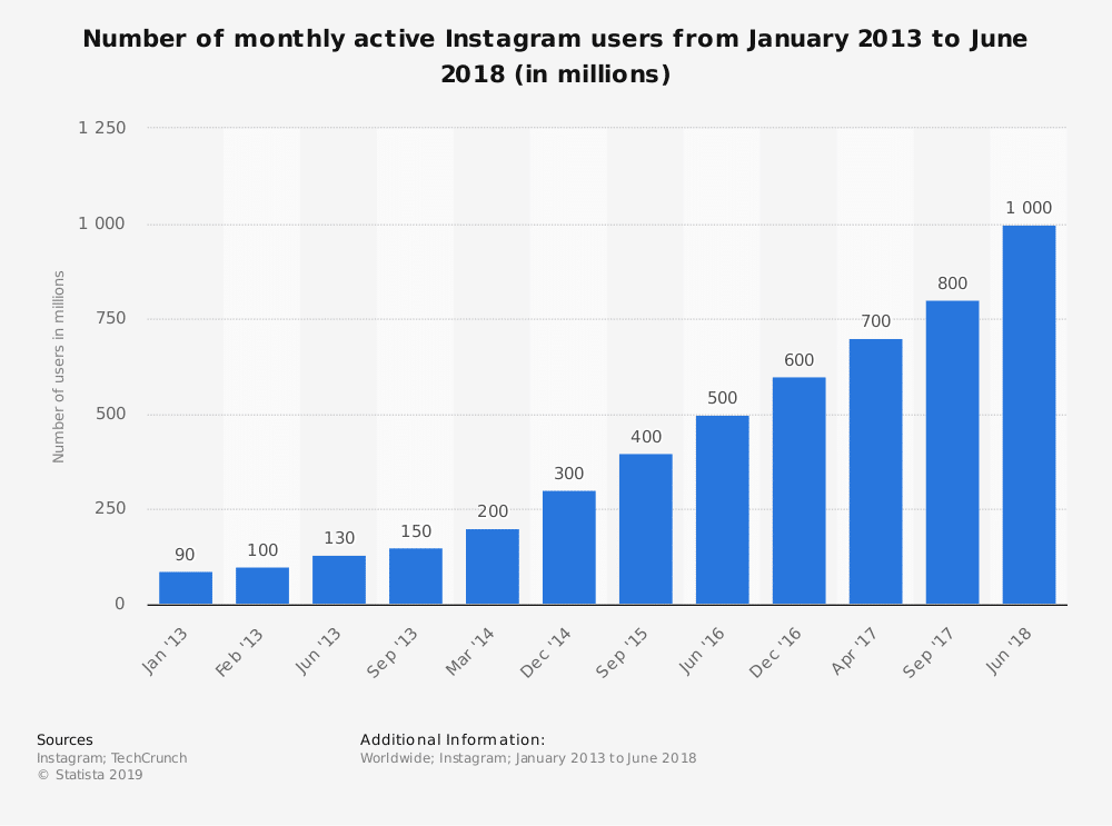 Utenti attivi mensili Instagram