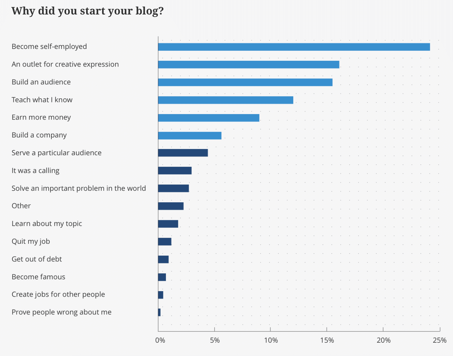 Perché hai aperto il tuo blog?