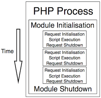 Il ciclo di vita di PHP