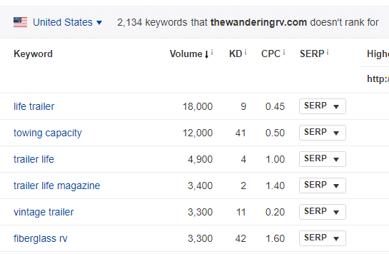 Keyword Research di Ahrefs