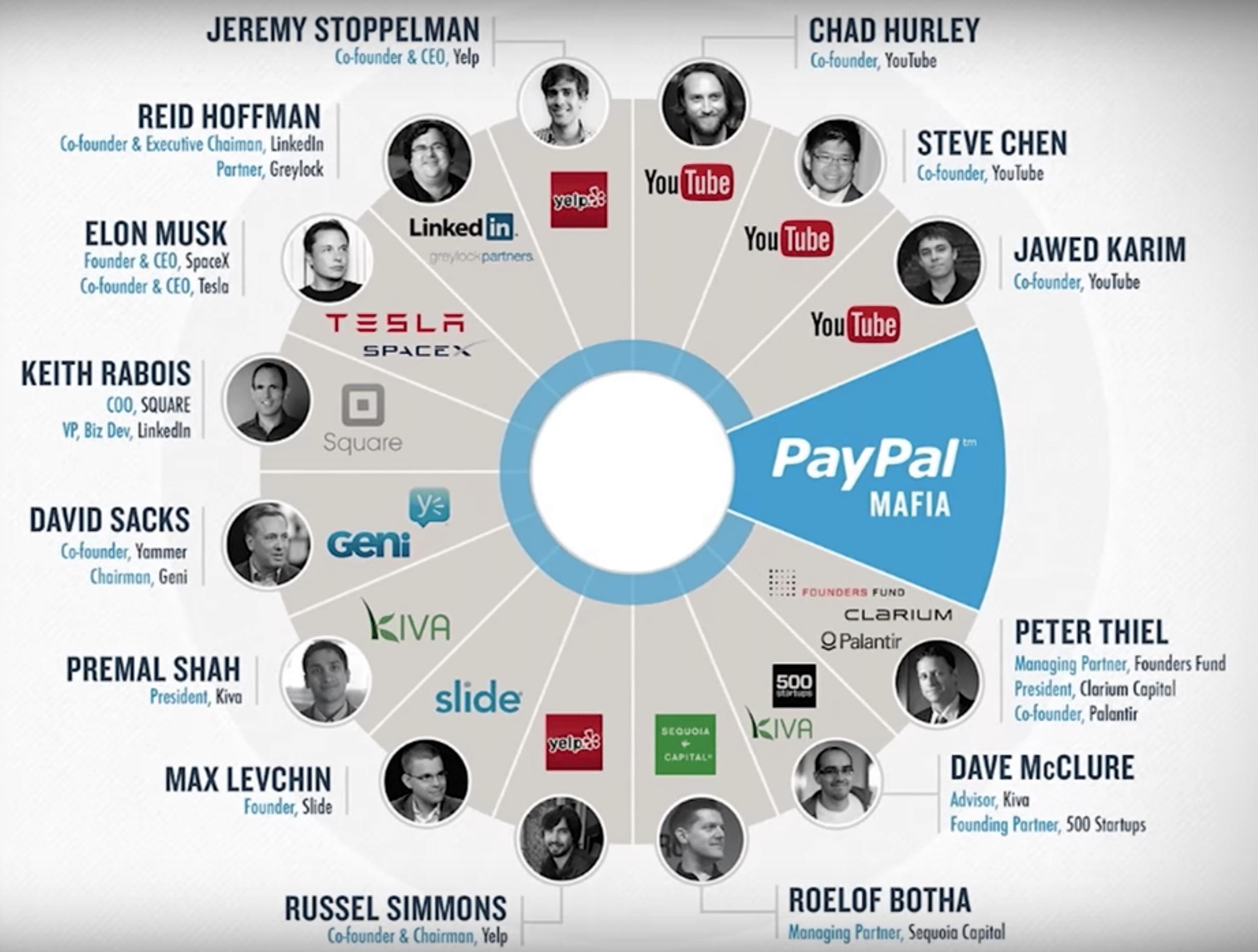 La mafia di PayPal