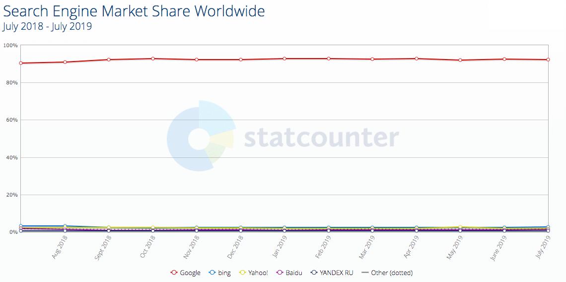 Quota di mercato dei motori di ricerca in tutto il mondo