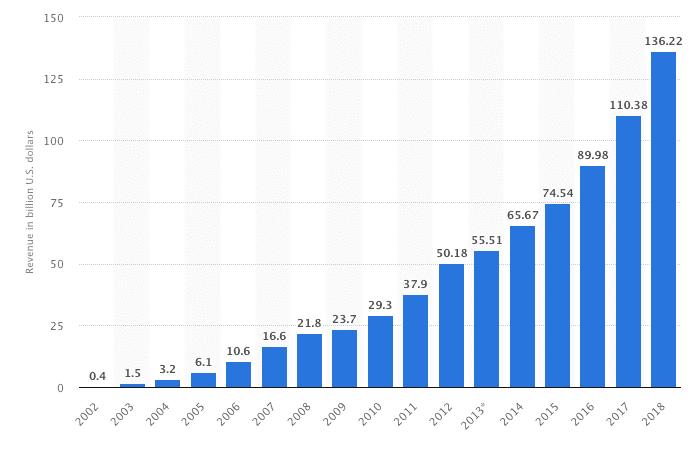 I ricavi di Google nel mondo dal 2002 al 2018 (Fonte: Statista.com)