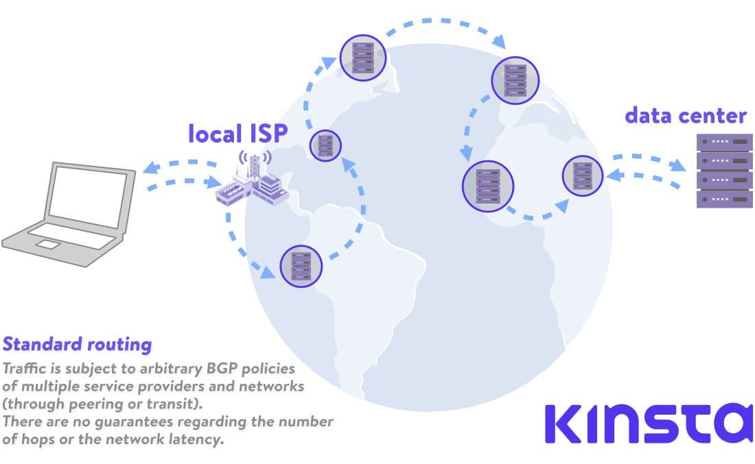 google cloud network: Standard routing