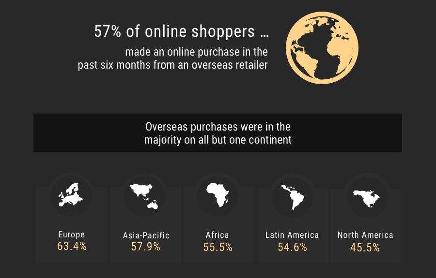 Comportamento degli utenti del commercio elettronico