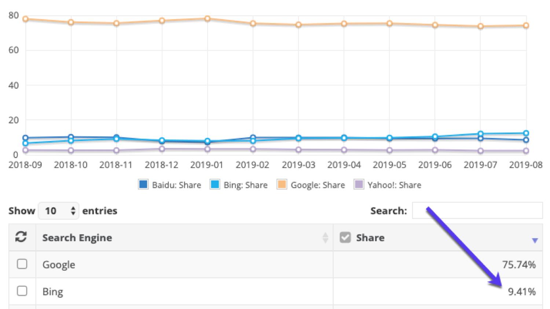Statistiche di utilizzo Bing