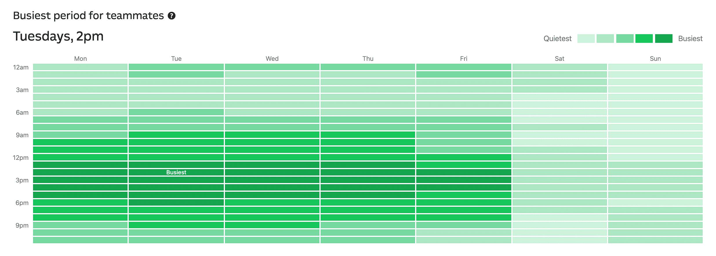 Giorni e ore di maggiore afflusso per il supporto all'hosting WordPress
