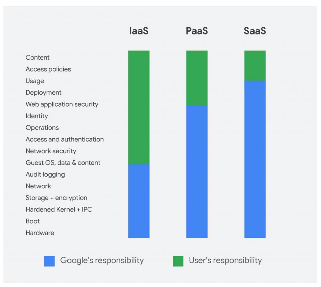 Modello di responsabilità condivisa della piattaforma Google Cloud
