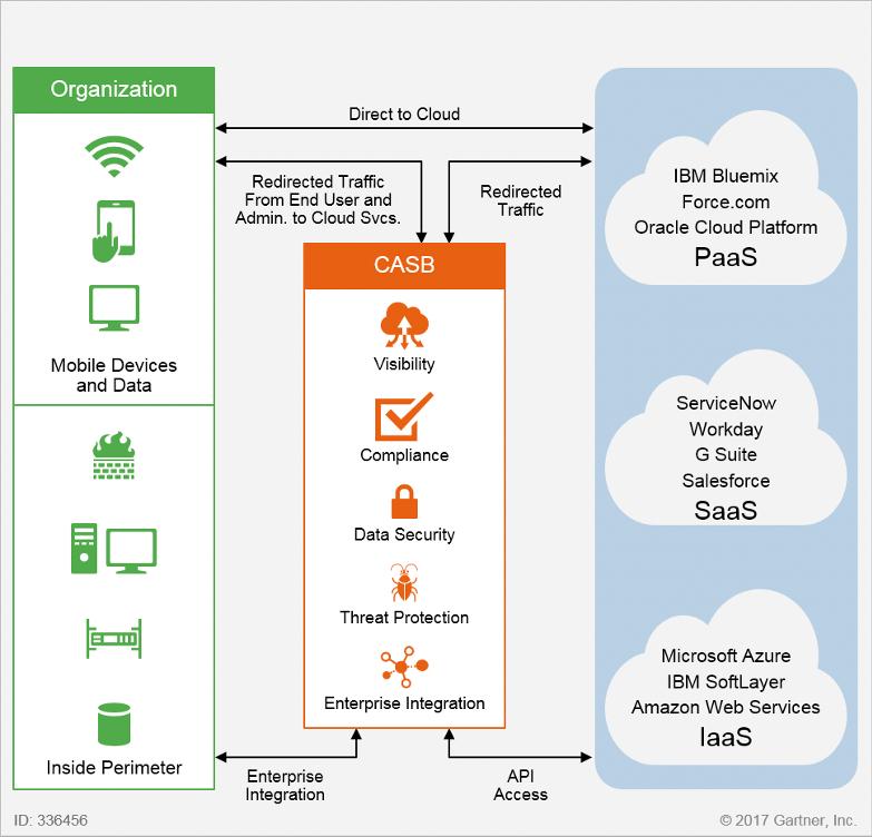 Modello di Cloud Access Security Broker (Fonte immagine: Gartner)