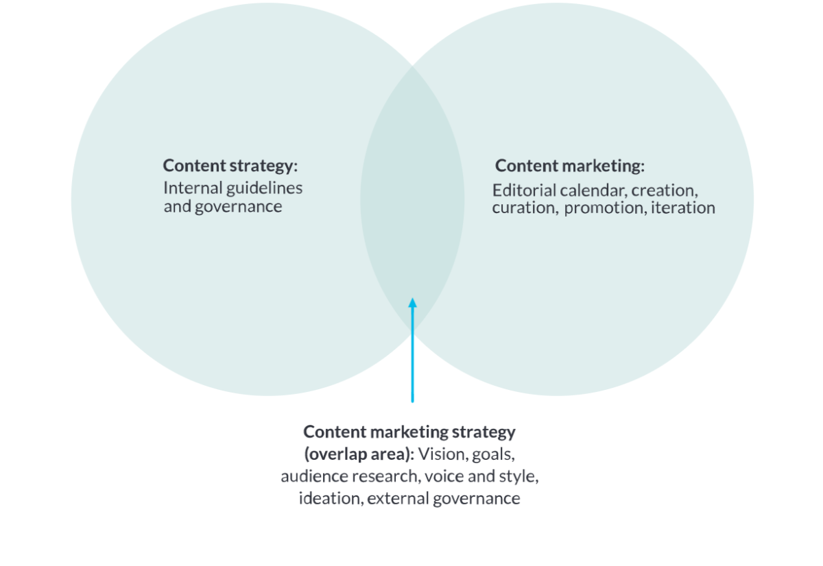 Differenza tra content strategy e content marketing