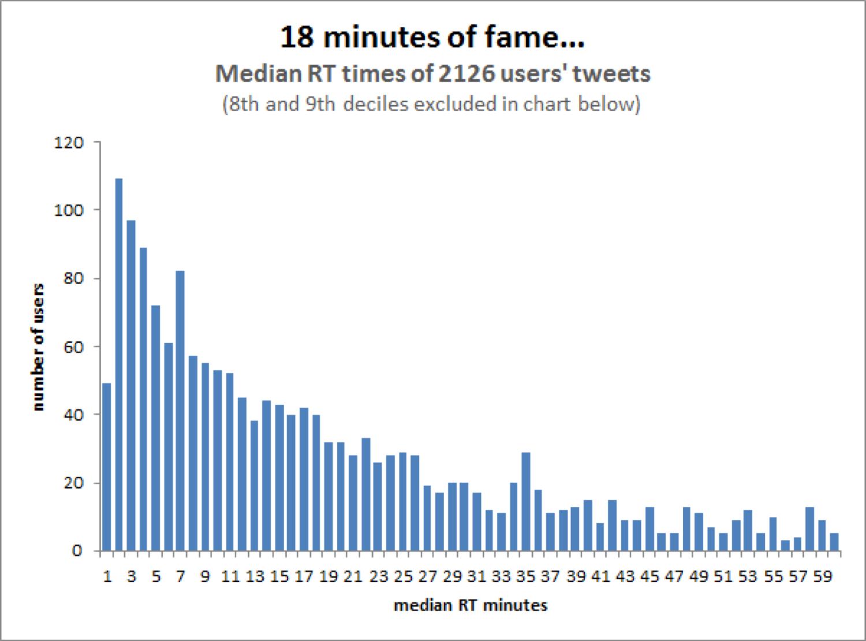 Durata media di vita di un tweet (Fonte: Moz.com)
