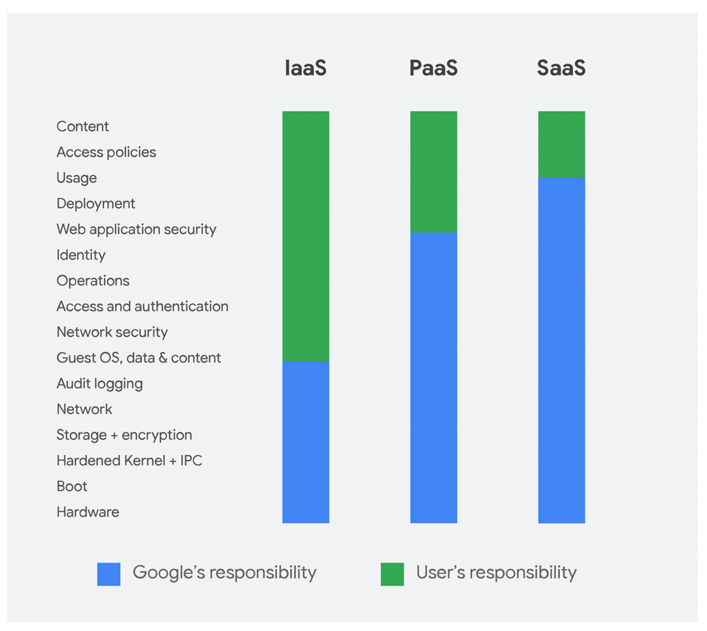 Google Cloud Platform Shared Responsibility Model (ogirine immagine: Google)