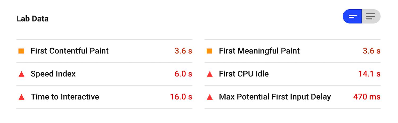 Dati di Prova in Google PageSpeed Insights