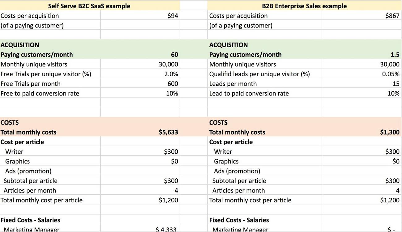 Modello per calcolare il CAC dal Content Marketing