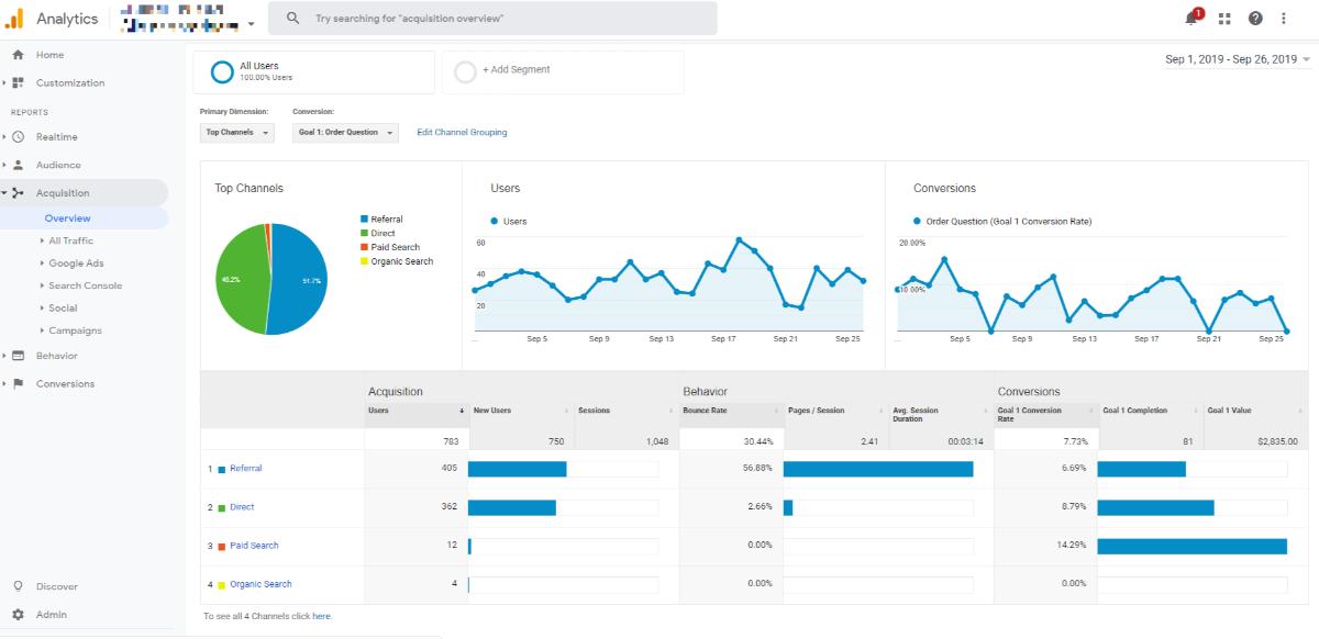 Ripartizione dei canali di Google Analytics