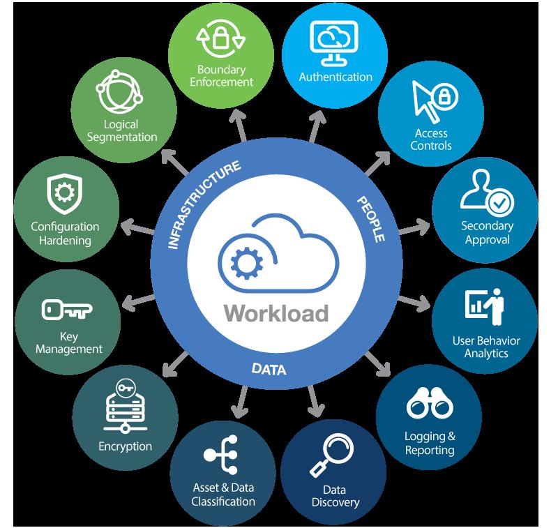 Un modello per la messa in sicurezza dei carichi di lavoro del cloud (Fonte immagine: HyTrust)