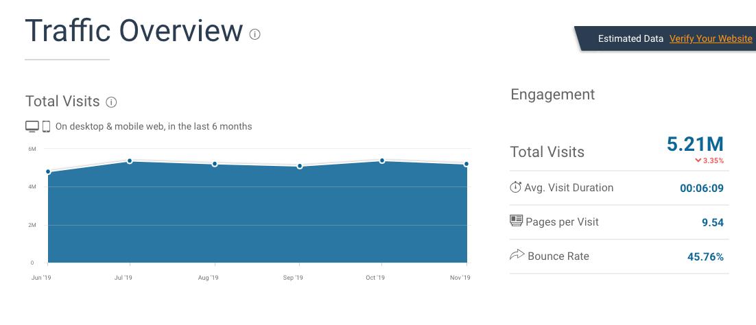 Rapporto SimilarWeb su Zapier.com