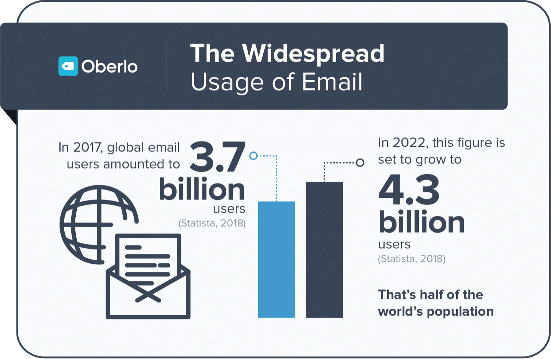 Statistiche email di Oberlo