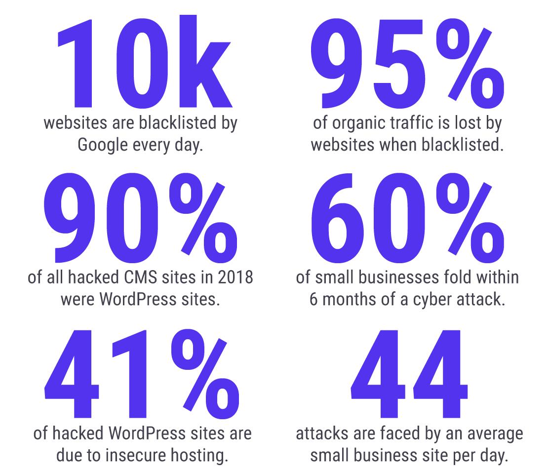 Statistiche sulla sicurezza WordPress