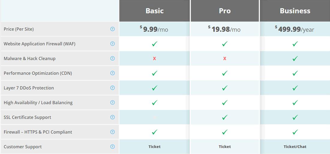 Prezzi e ripartizione delle caratteristiche di Sucuri Firewall