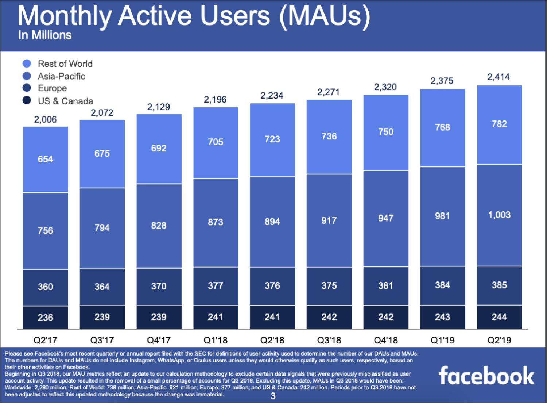 Utenti attivi ogni mese su Facebook
