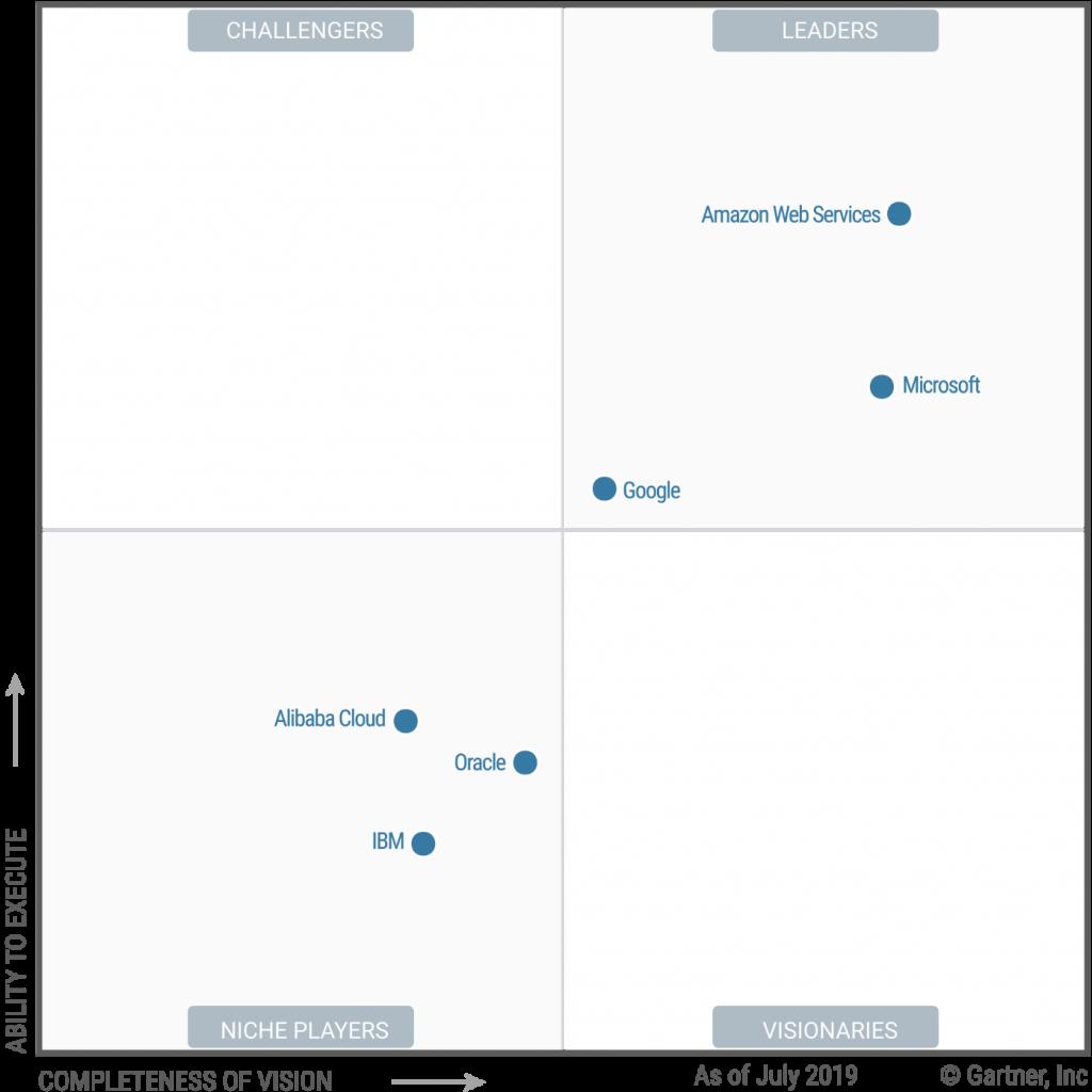 2019 Magic Quadrant for Cloud Infrastructure as a Service, Worldwide (Origine immagine: Gartner)