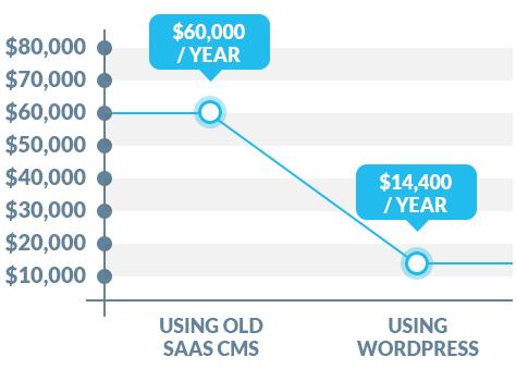 grafico dei prezzi