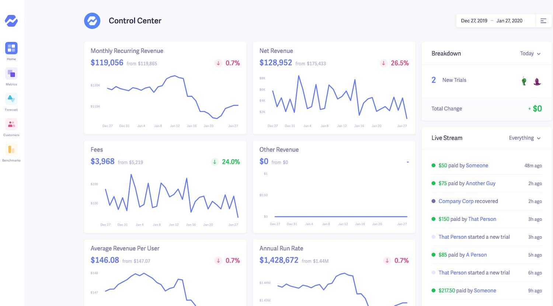 Statistiche della dashboard di Baremetrics