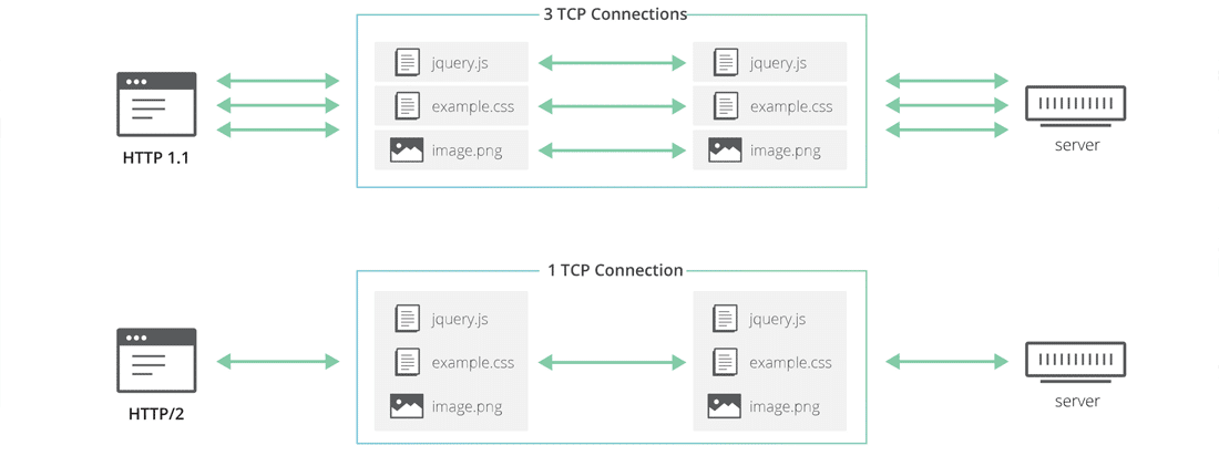 HTTP 1.1 vs HTTP/2 (Fonte immagine: Cloudflare)