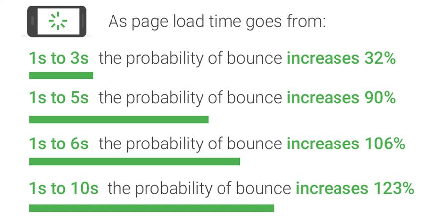 Il tempo di caricamento della pagina è vitale (Fonte immagine: Pensa con Google)