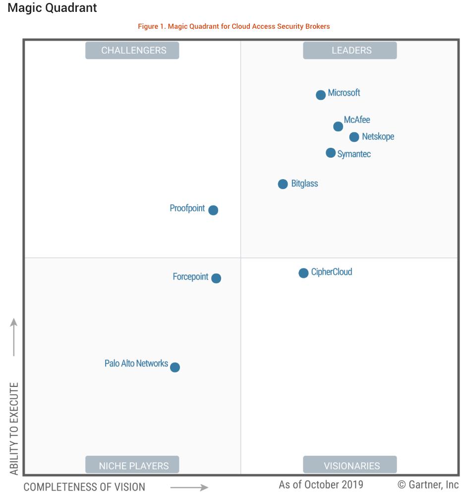 Gartner 2019: Magic Quadrant for Cloud Access Security Broker (CASB)