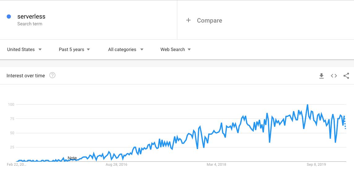 """Tendenze per il termine """"serverless"""" su Google"""