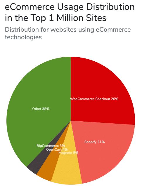 WooCommerce è in testa nella lista delle soluzioni eCommerce (Fonte immagine: BuiltWith)