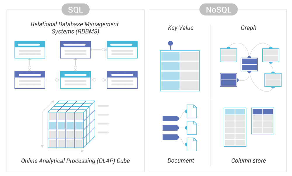Differenze chiave tra SQL Database e NoSQL Database