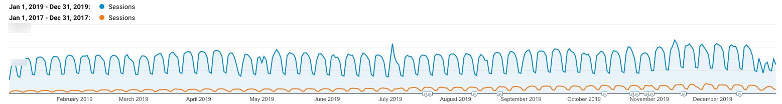 Crescita organica del traffico nel 2017 vs 2019