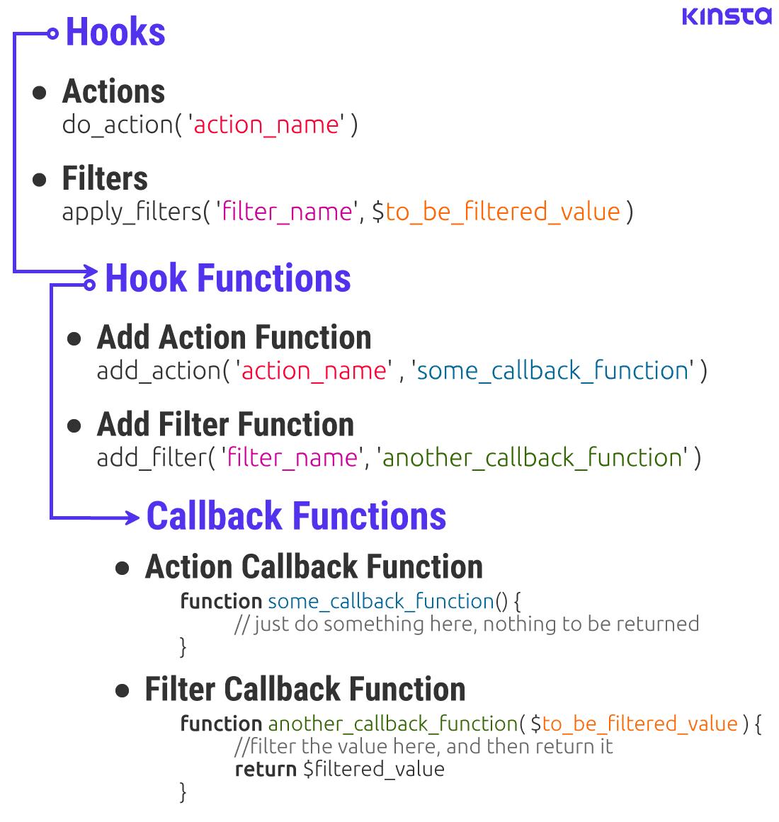 La routine degli hook: Hook, funzioni di hooks e funzioni di callback